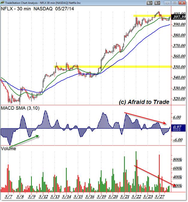 Netflix NFLX Intraday Chart Breakout Trade Strategy