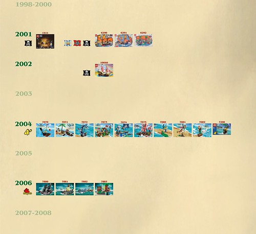 LEGO Pirates Timeline TMP2500-2