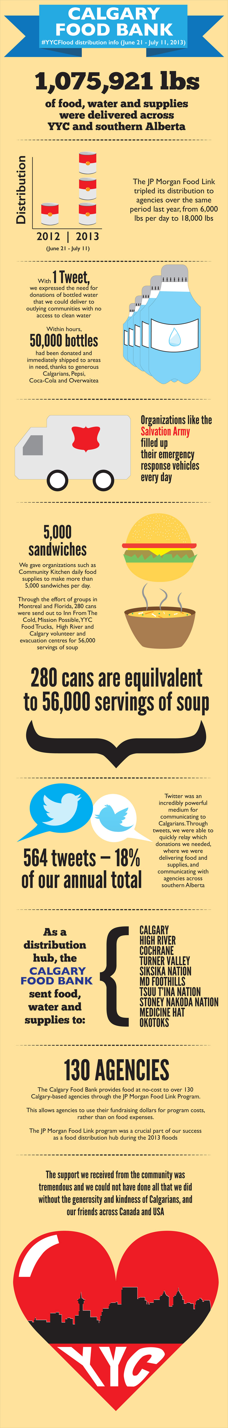 calgary food bank infographic flood yyc 2013