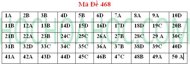 Đề thi đại học và đáp án môn Hóa học mã 468 – khối A 2014