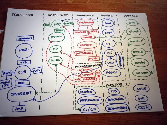 La complexité du web