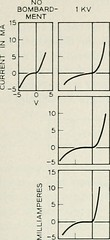"Image from page 122 of ""The Bell System technical journal"" (1922)"