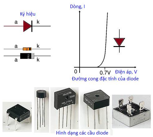 Linh kiện bán dẫn, ứng dụng vật liệu bán dẫn