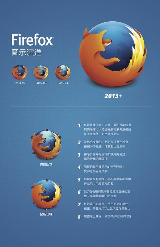 Firefox 圖示演進