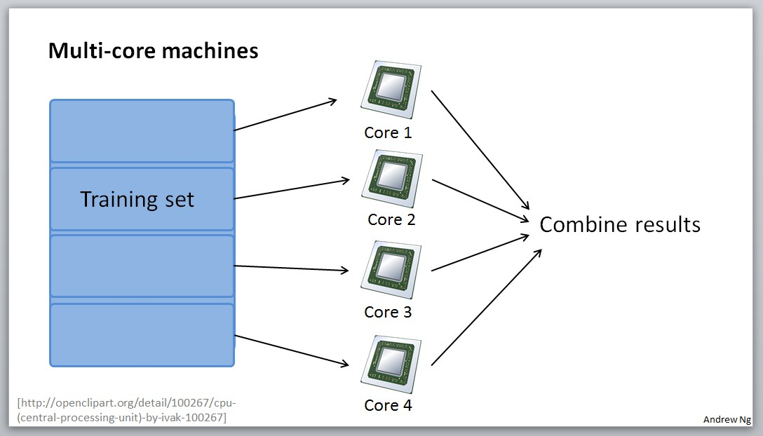 Multi-core machines