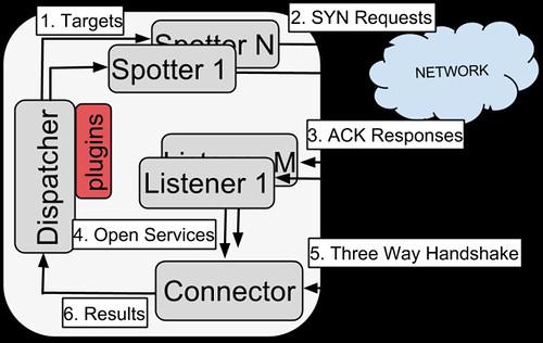 OWASP NINJA-PingU Architecture
