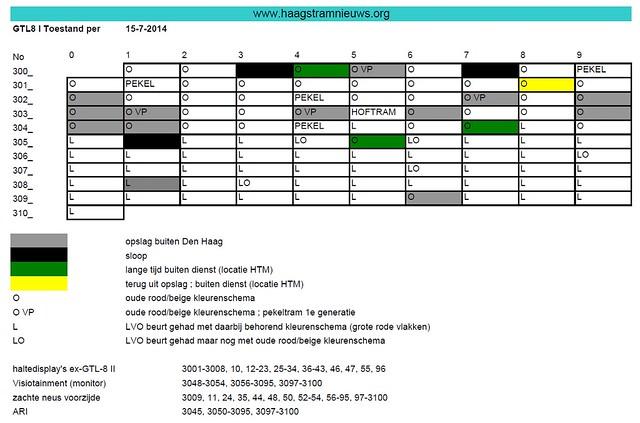 GTL8-I Overzicht toestand wagenpark op 15 juli 2014