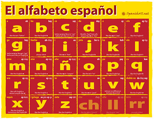 Spanish Pronunciation - Spanish-Alphabet