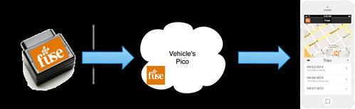 fuse-flow-app