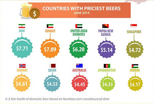 price-of-beer globally 2012