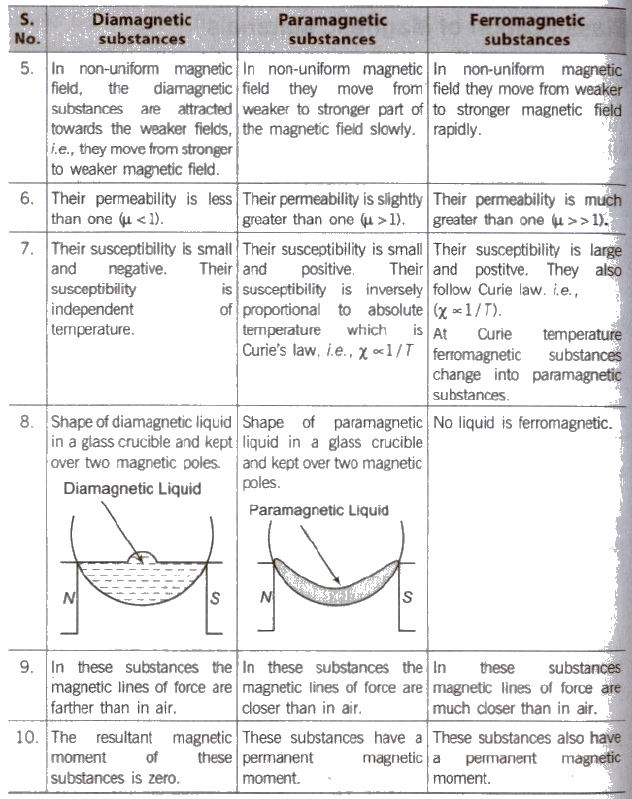 CBSE Class 12 Physics Notes : Magnetism – AglaSem Schools