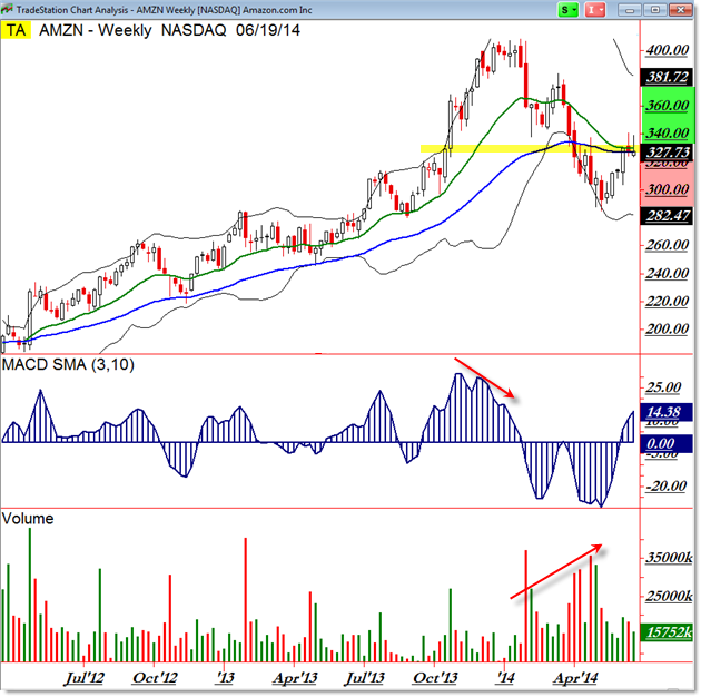 AMZN Amazon Weekly Chart Price Pathway and Trade Planning