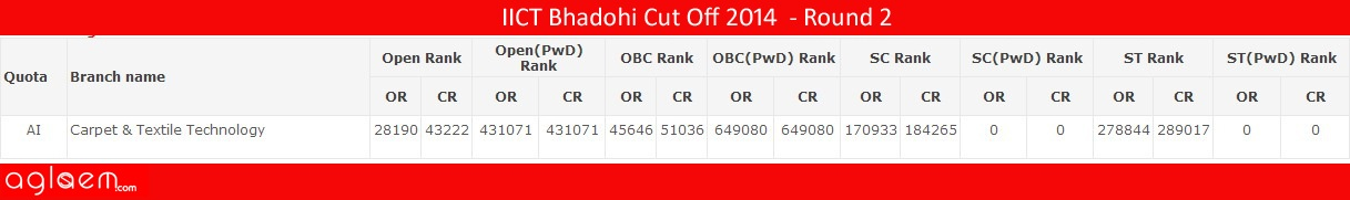 IICT BhadohiCut Off 2014 -Indian Institute of Carpet Technology