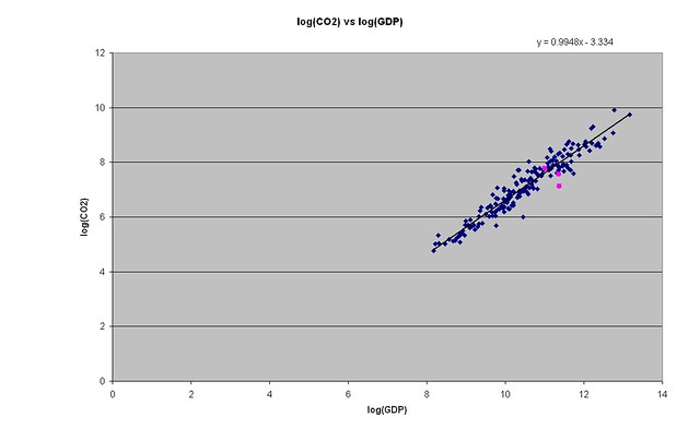 logCO2 vs log GDP