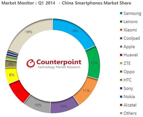iaomi и Apple в Китае
