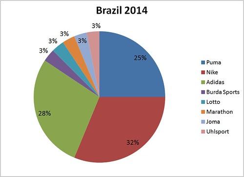 MM Brazil 2014
