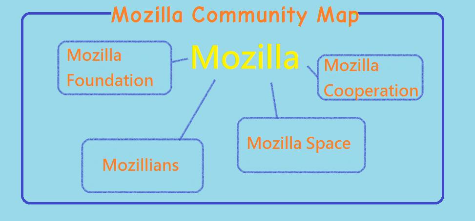 Mozilla Community Map