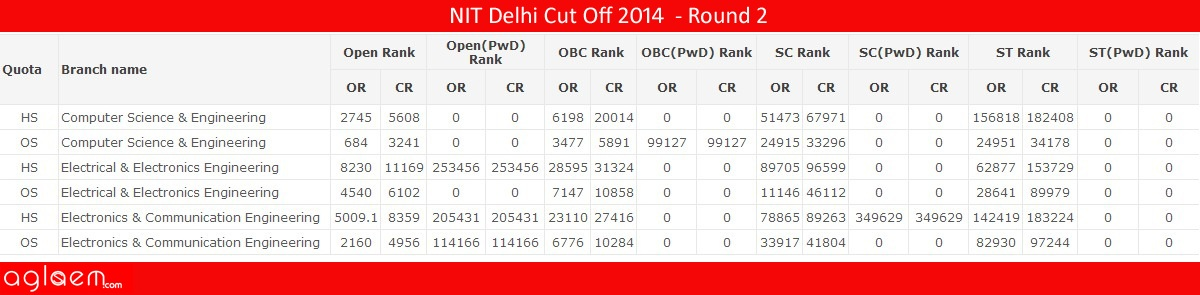 NIT DelhiCut Off 2014 -National Institute of Technology