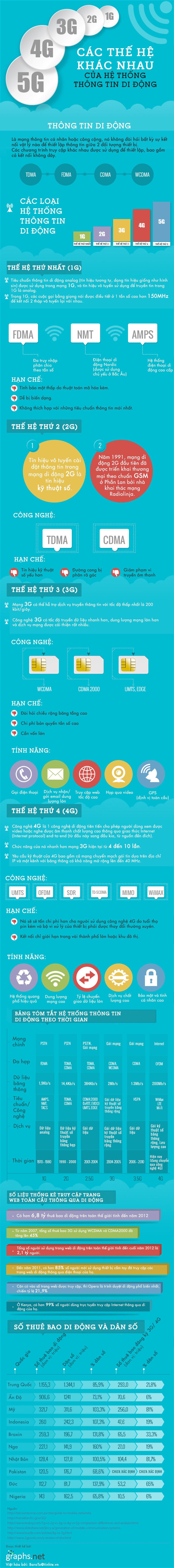 Tìm hiểu 1G, 2G, 3G, 4G, 5G... là gì?