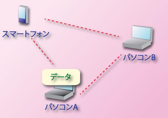 パソコンのデータ