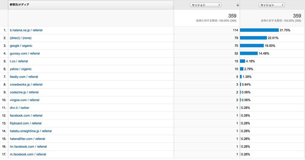 Google_Analytics_トラフィック
