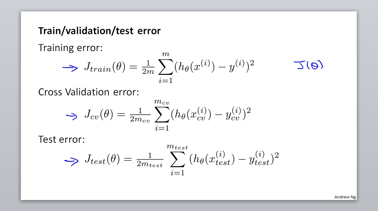 Train/validation/test error