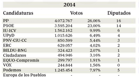 14e26 ABC Resultado elecciones europeas 2014