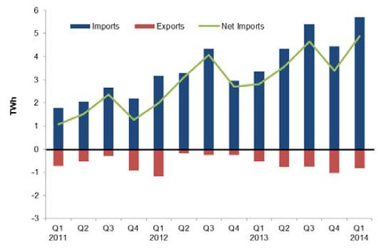Energy Trends 2014 electricity net imports