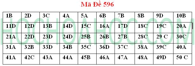Đề thi đại học và đáp án môn Hóa học mã 596 – khối A 2014