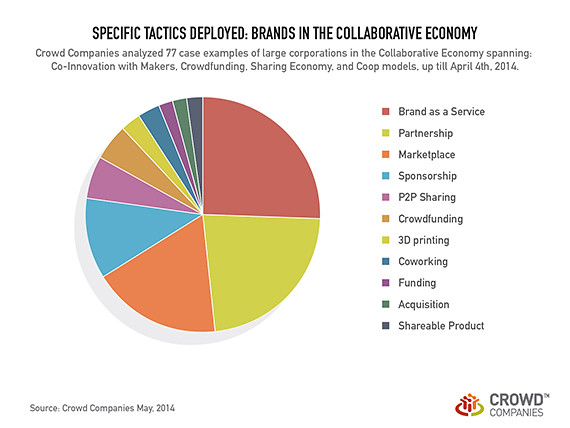 Study: How Corporations are Deploying in the Collaborative Economy