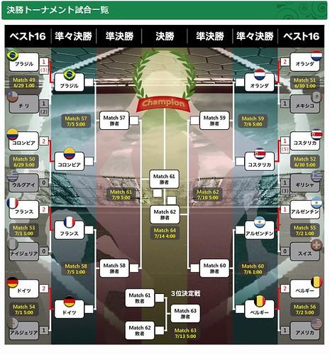 決勝トーナメント - ブラジルワールドカップ特集 - スポーツナビ