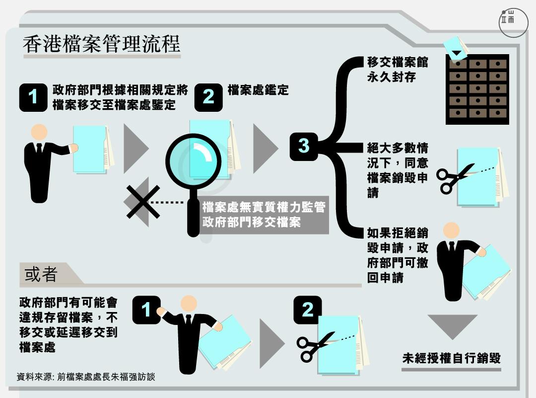香港檔案管理流程