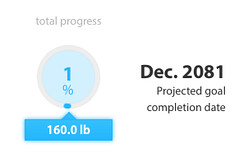 Wow, way to have faith in my future progress, @Withings! LOL