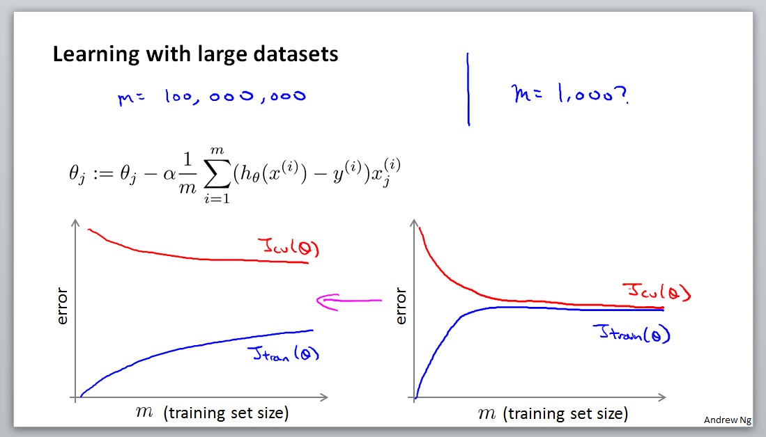 Learning with large datasets