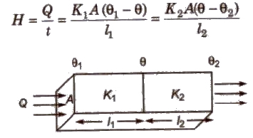CBSE Class 11 Physics Notes Transmission of Heat