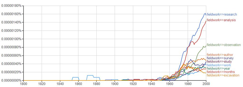 Using Google NGrams to understanding writing trends