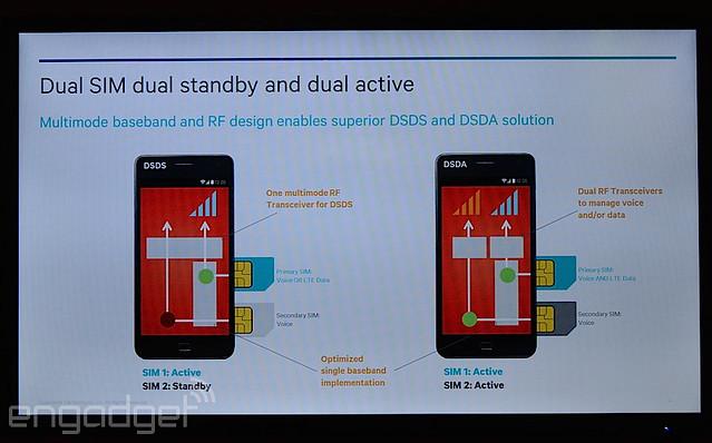 4G LTE 雙卡雙待示意圖