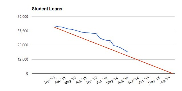 Student Loan Payoff July