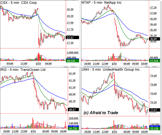 Csx Stock Quote: April 16 Bullish Sector Breadth And Trending Stocks