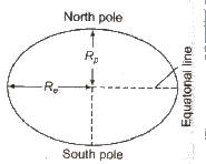 CBSE Class 11 Physics Notes Gravitation