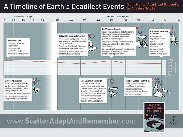 Catastrophe: Deadlist event