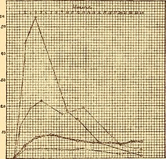 """Image from page 432 of """"A practical study of malaria"""" (1909)"""