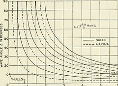 "Image from page 728 of ""The Bell System technical journal"" (1922)"