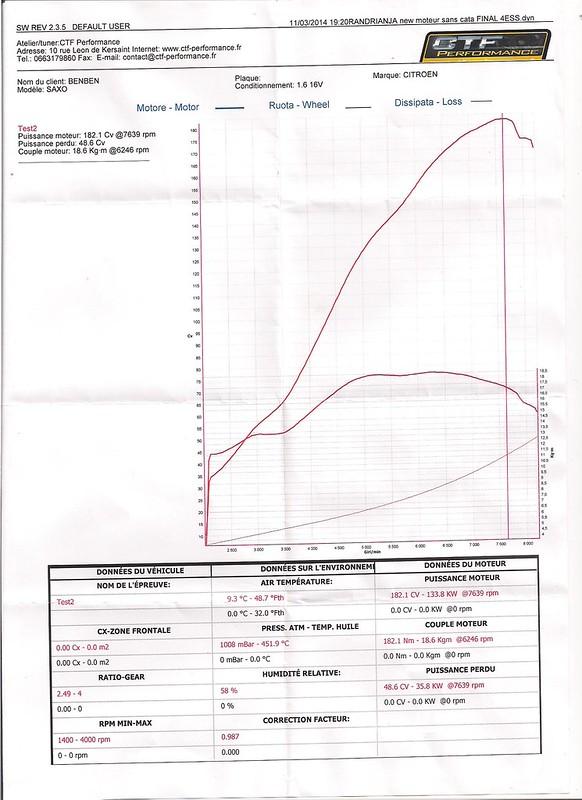 [BenBen] Saxo VTS 16v Track Attack - 147 GTA - Page 2 14019161601_0742859e3f_c