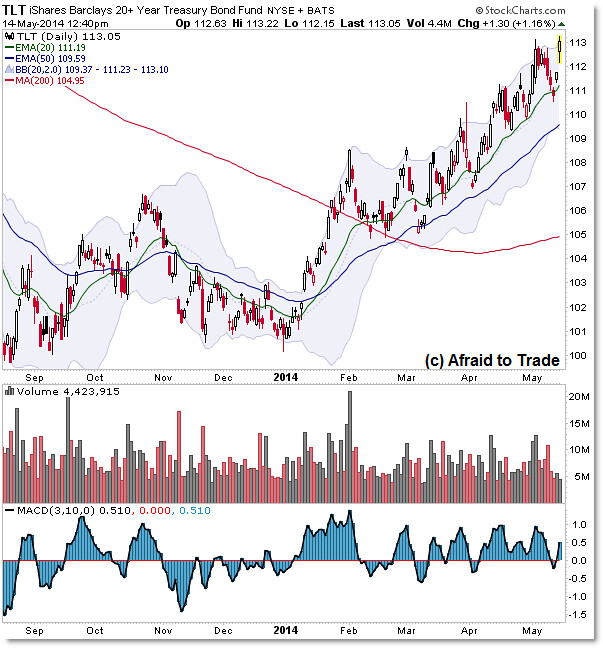 TLT Breaking out to new highs Treasury Treasuries