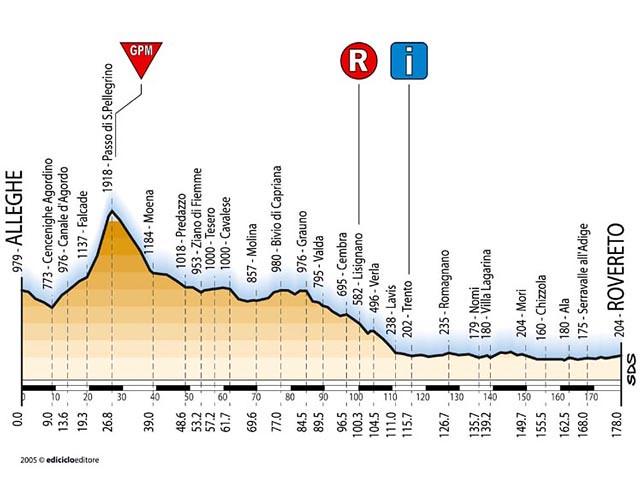 Tappa 12 - Giro d'Italia 2005