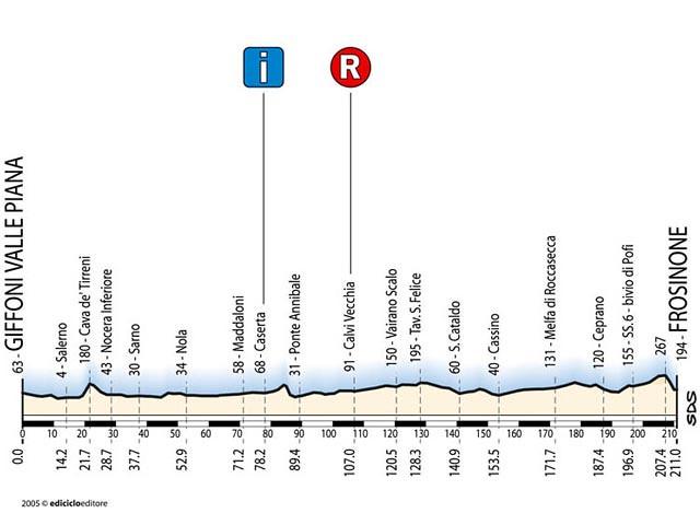 Tappa 4 - Giro d'Italia 2005