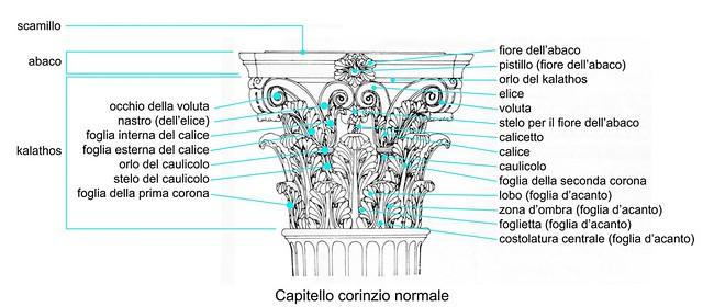 SchemaCapitelloCorinzio
