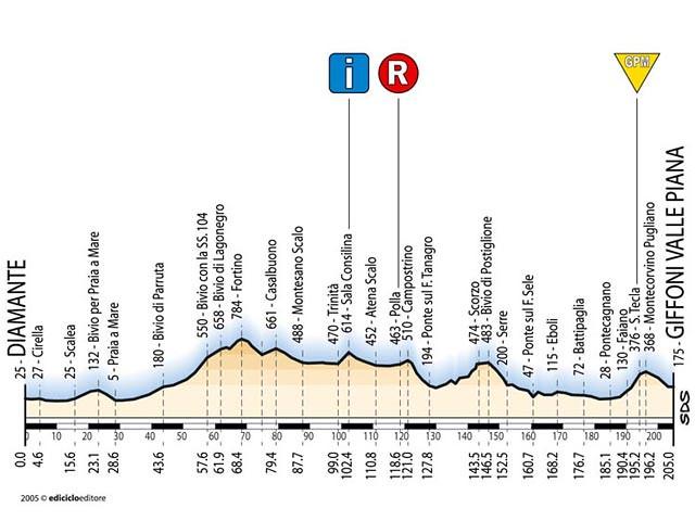 Tappa 3 - Giro d'Italia 2005