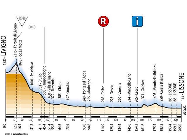 Tappa 15 - Giro d'Italia 2005